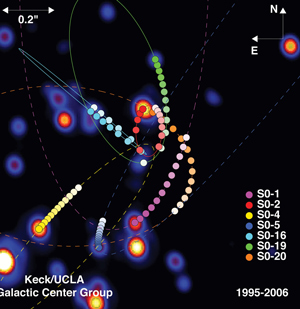 "These images/animations were created by Prof. Andrea Ghez and her research team at UCLA and are from data sets obtained with the W. M. Keck Telescopes; <a href=""http://www.astro.ucla.edu/~ghezgroup/gc/pictures/orbitsOverImage06.shtml"" target=""_blank"">image source</a>; <a href=""http://www.physicstogo.org/images/features/orbit_lg.jpg "" target=""_blank"">larger image</a>"