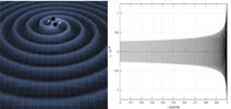 Gravitational Wave Activities