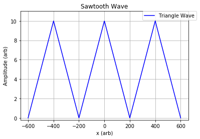 PICUP Exercise Sets: Introduction to Fourier Series