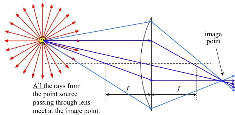 Lenses - Nexus Wiki